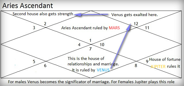 Love prospects for Aries Ascendant  Life tips from hinduvedicastro