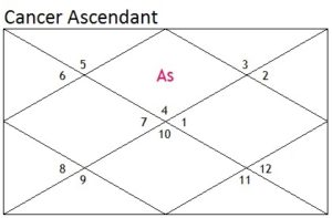 04.Cancer Ascendant