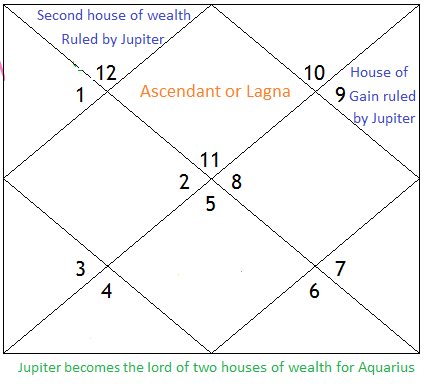 Jupiter Saturn And Vedic Astrology Life Tips From Hinduvedicastro
