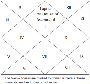 birth chart houses