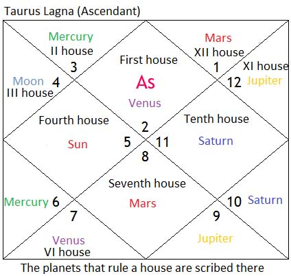 Taurus ascendant copy